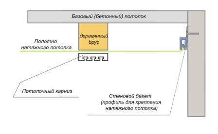Схема открытого крепления