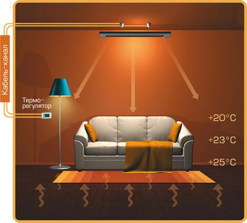Схема работы потолочного инфракрасного обогревателя