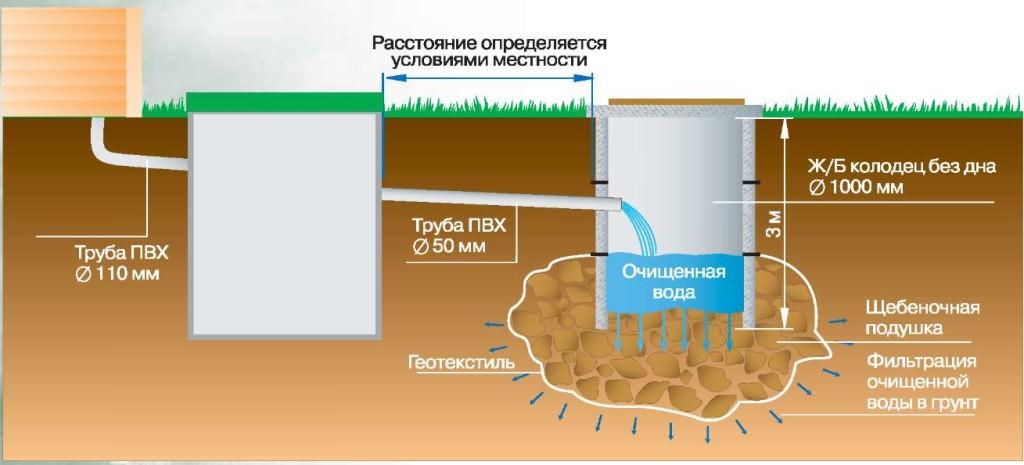 Схема установки септика на даче