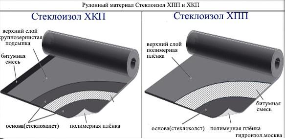 Стеклоизол ХПП