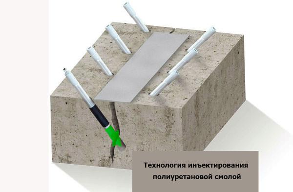 Технология инъектирования бетона полиуретановой смолой
