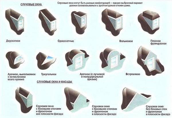 Виды слуховых окон