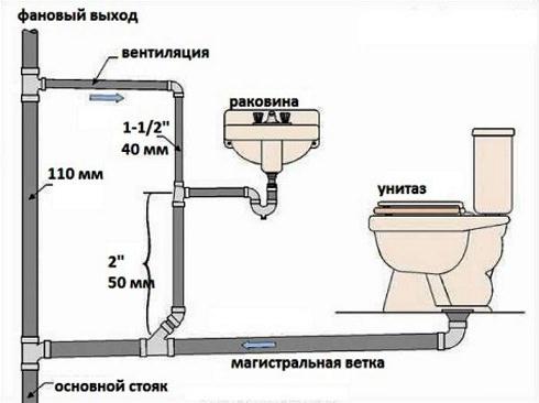 Внутренняя канализация частного дома