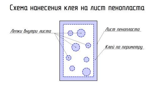 Схема нанесения клея на лист пенопласта