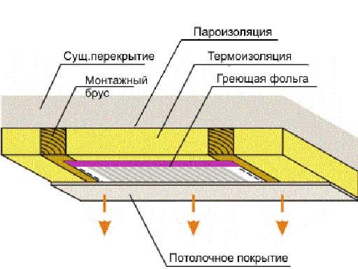 ПЛЭН-отопление