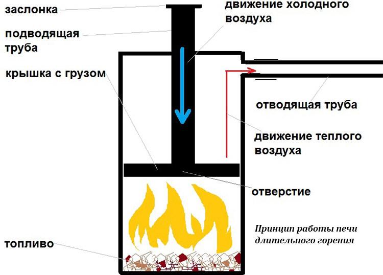 Принцип работы печи длительного горения
