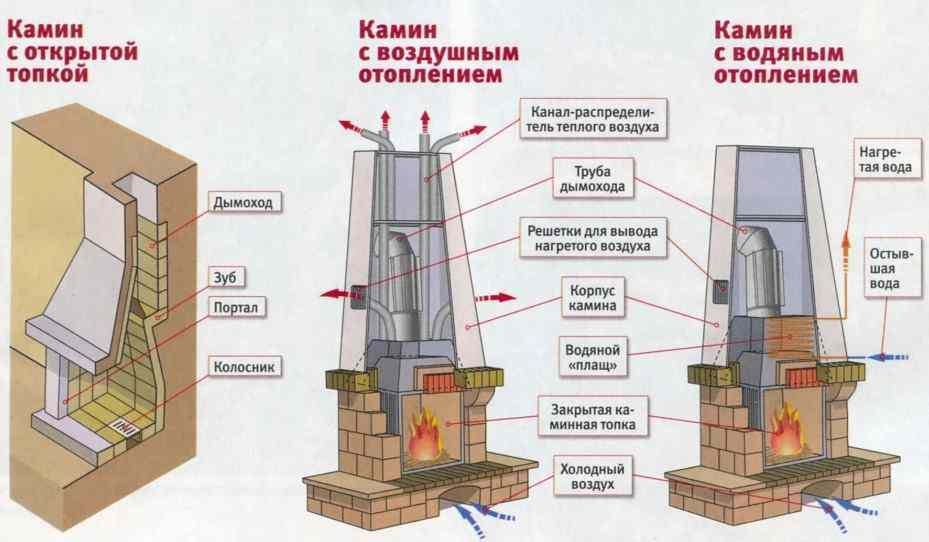 Схема фундамента для камина из кирпича