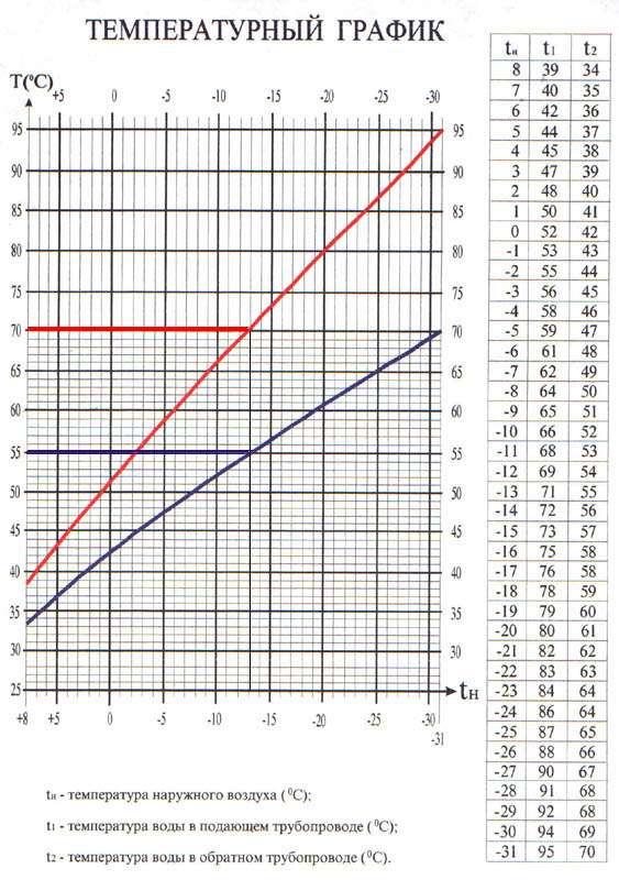 Изображение - Зависимость температуры теплоносителя от наружных температур temperaturniy-grafik-95-70