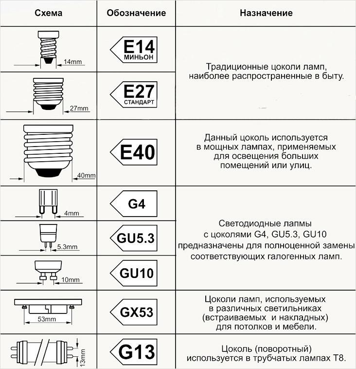 Типы цоколей ламп