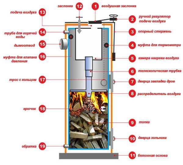 Устройство котла длительного горения на угле
