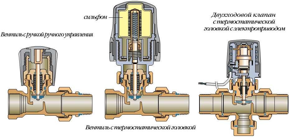 Устройство крана на радиатор отопления