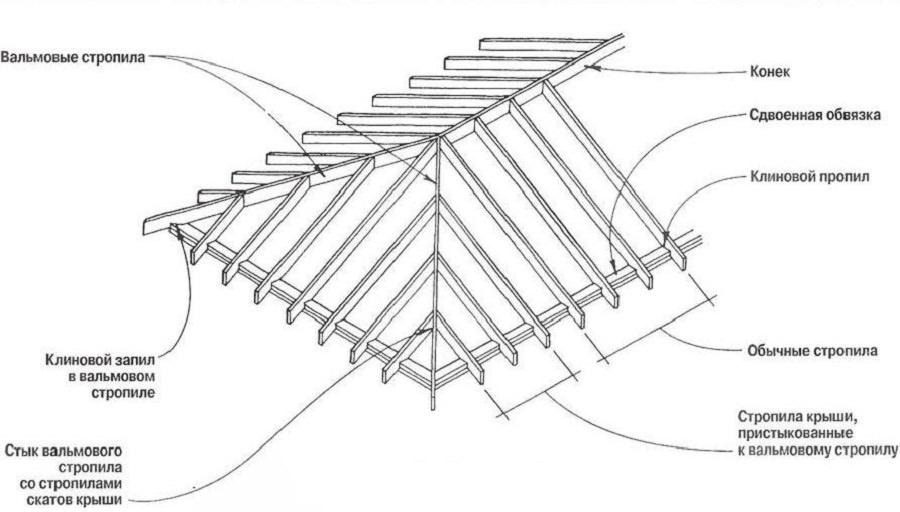 Конструкция четырехскатной крыши