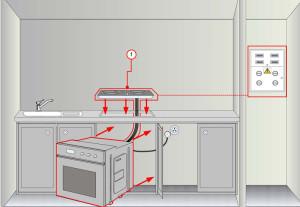 Подключение газовой варочной панели