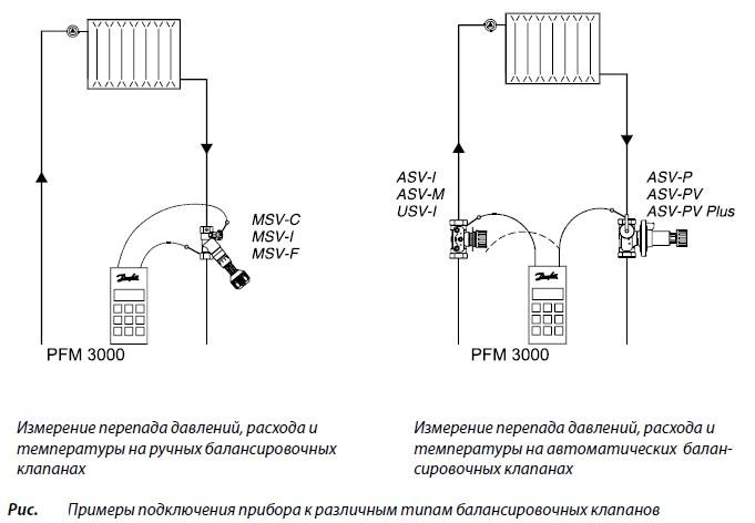 Примеры подключения приборов