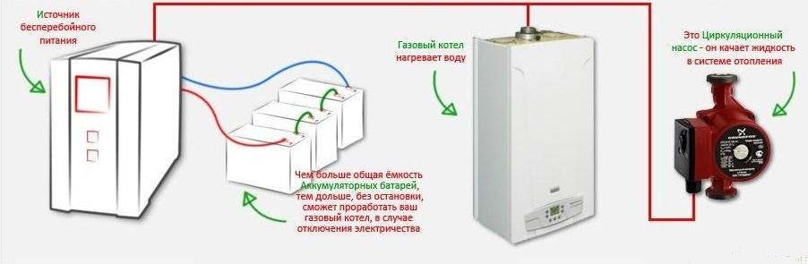 Принцип работы ИБП для котлов отопления