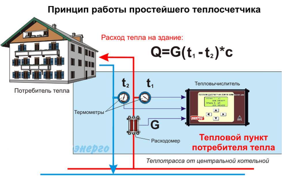 Принцип работы теплового счетчика