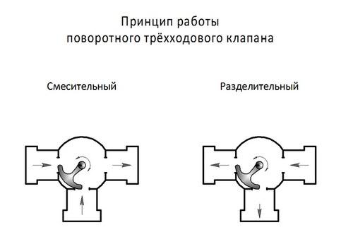 Принцип работы трёххдового клапана