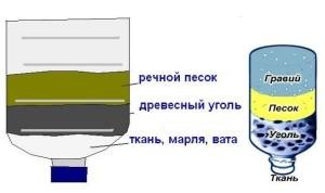 Простой фильтр для воды
