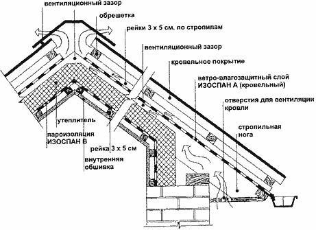 Изоспан Д технические характеристики - область применения схемы укладки и цена на изоспан Д