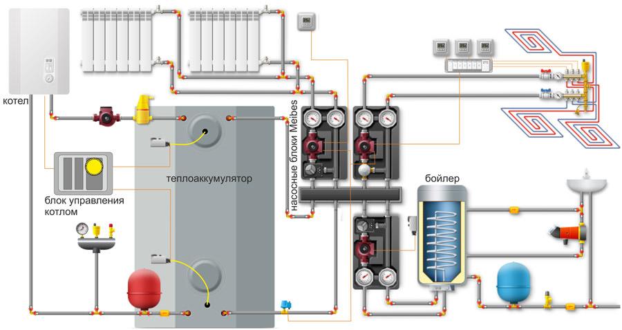Схема работы теплоаккумулятора для котлов отопления