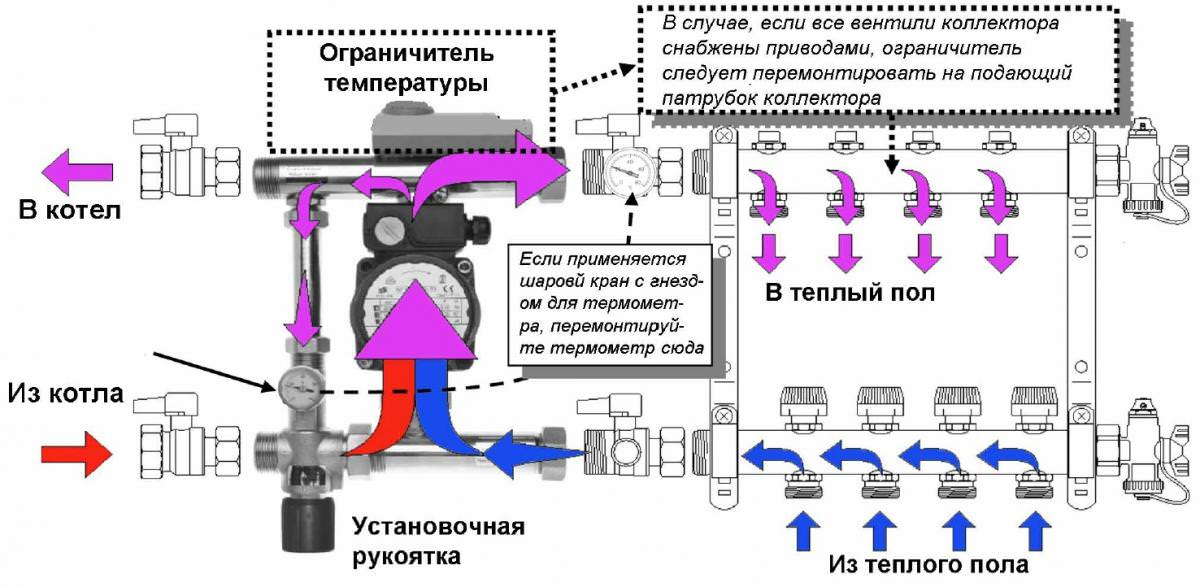 Схема установки коллектора теплого пола