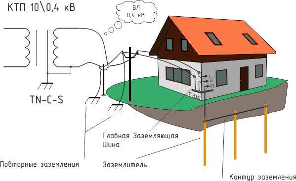 Схема заземления частного дома