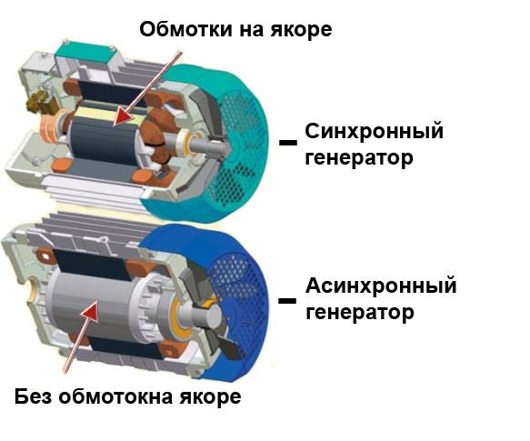 Синхронный и асинхронный двигатели