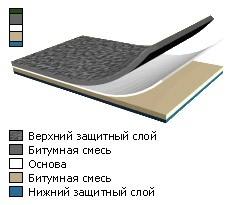 Линокром