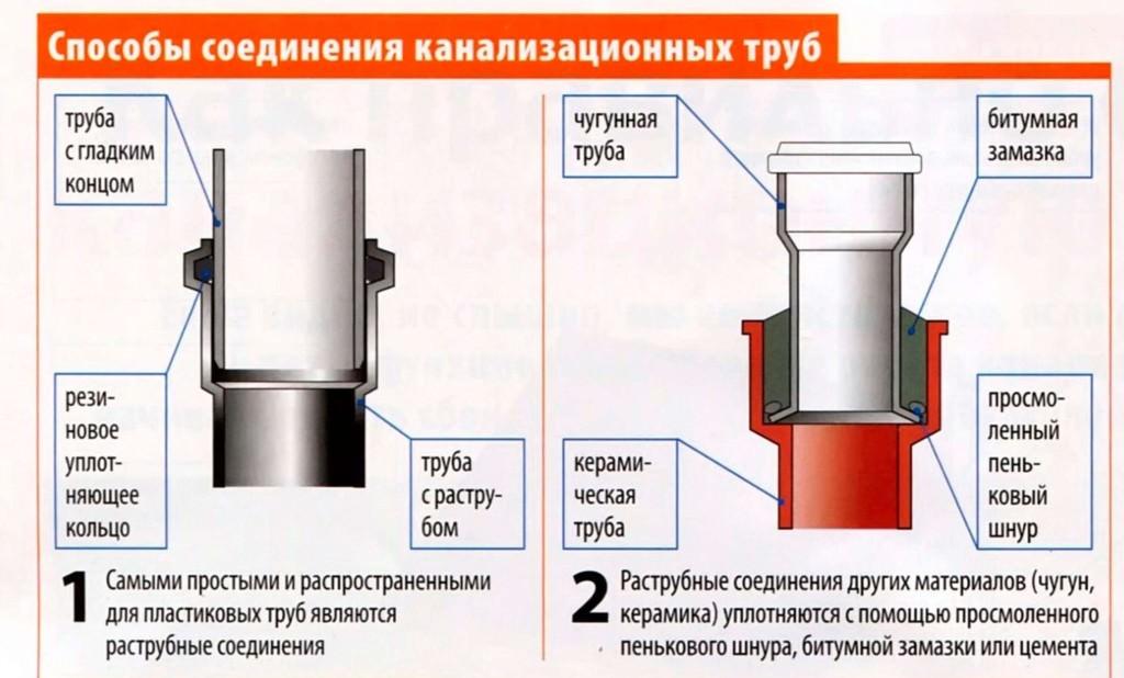 Способы соединения труб канализации