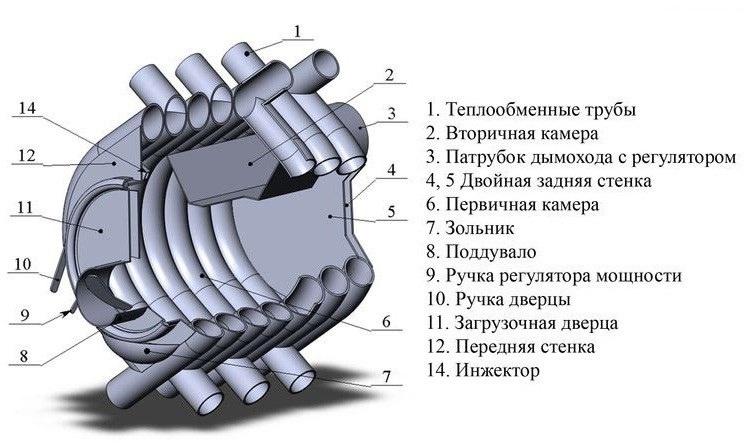 Устройство печи Булерьян